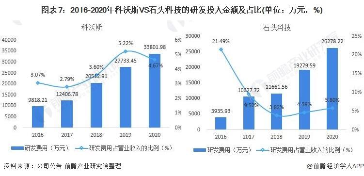 图表7:2016-2020年科沃斯VS石头科技的研发投入金额及占比(单位:万元,%)