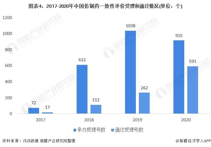 图表4:2017-2020年中国仿制药一致性评价受理和通过情况(单位:个)