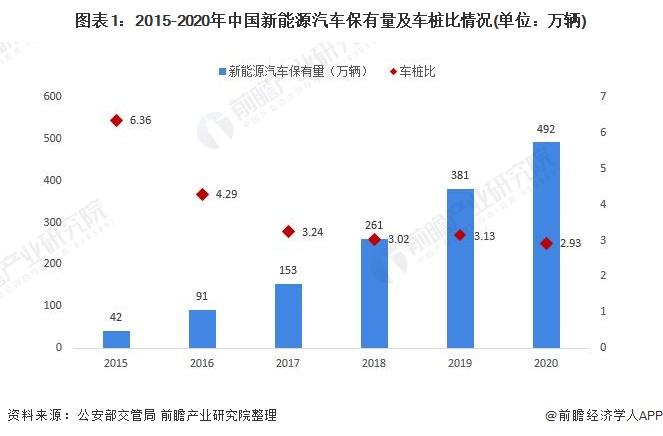 图表1:2015-2020年中国新能源汽车保有量及车桩比情况(单位:万辆)