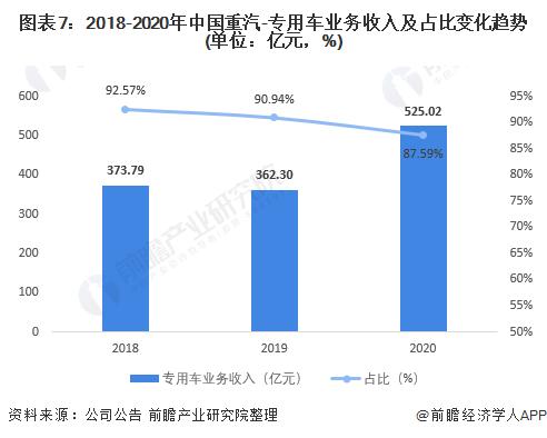 图表7:2018-2020年中国重汽-专用车业务收入及占比变化趋势(单位:亿元,%)