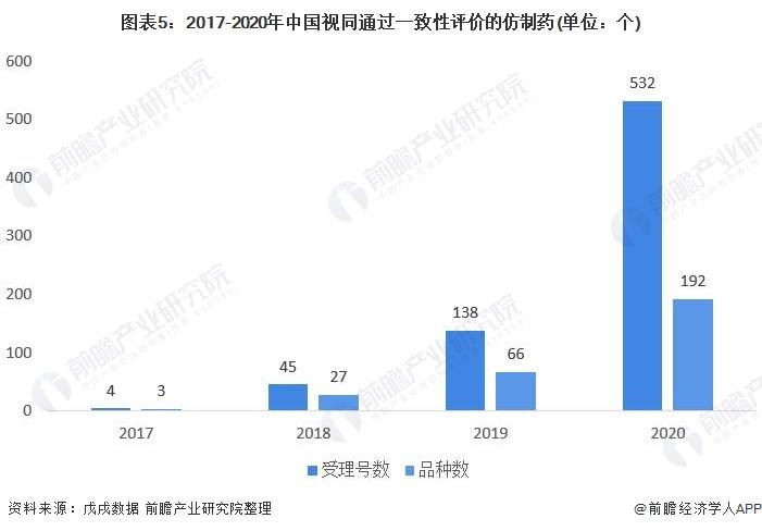 图表5:2017-2020年中国视同通过一致性评价的仿制药(单位:个)
