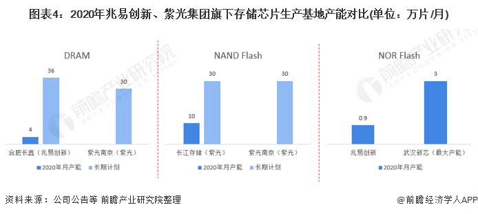 图表4:2020年兆易创新、紫光集团旗下存储芯片生产基地产能对比(单位:万片/月)