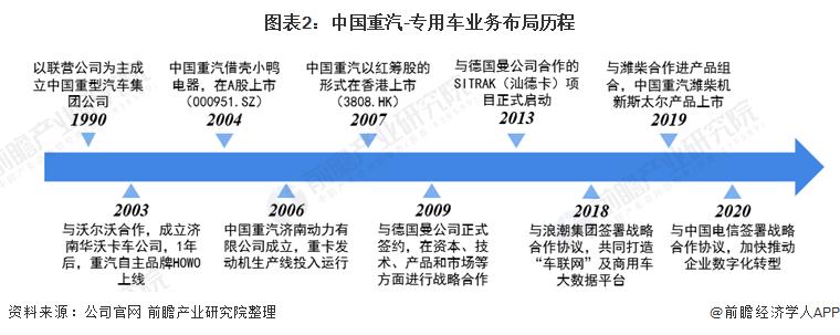 图表2:中国重汽-专用车业务布局历程