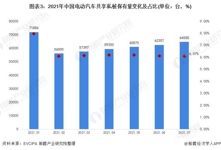 图表3:2021年中国电动汽车共享私桩保有量变化及占比(单位:台,%)