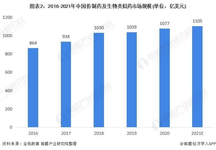 图表2:2016-2021年中国仿制药及生物类似药市场规模(单位:亿美元)