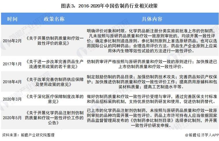 图表3:2016-2020年中国仿制药行业相关政策