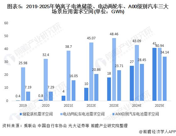 图表5:2019-2025年钠离子电池储能、电动两轮车、A00级别汽车三大场景应用需求空间(单位:GWh)