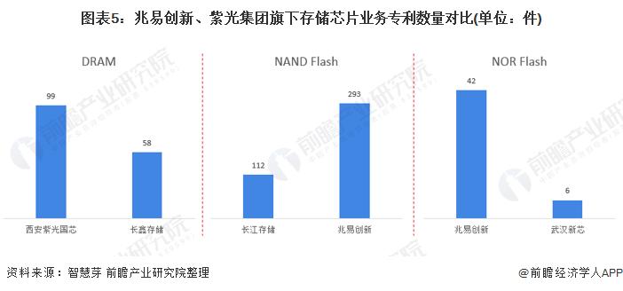 图表5:兆易创新、紫光集团旗下存储芯片业务专利数量对比(单位:件)