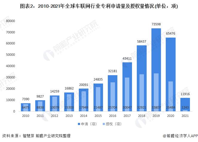 图表2:2010-2021年全球车联网行业专利申请量及授权量情况(单位:项)