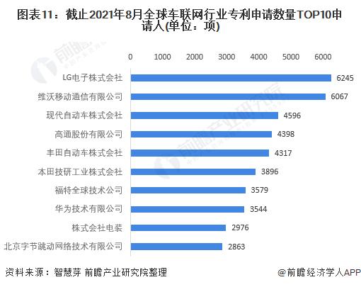 图表11:截止2021年8月全球车联网行业专利申请数量TOP10申请人(单位:项)