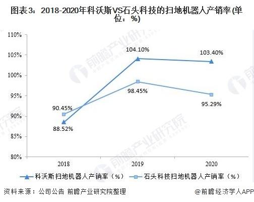 图表3:2018-2020年科沃斯VS石头科技的扫地机器人产销率(单位:%)