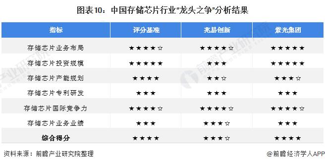 """图表10:中国存储芯片行业""""龙头之争""""分析结果"""