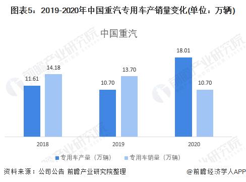 图表5:2019-2020年中国重汽专用车产销量变化(单位:万辆)