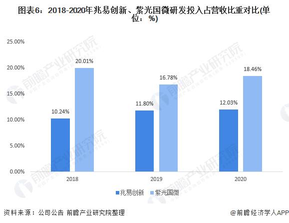 图表6:2018-2020年兆易创新、紫光国微研发投入占营收比重对比(单位:%)