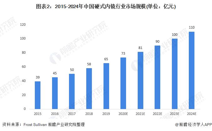图表2:2015-2024年中国硬式内镜行业市场规模(单位:亿元)