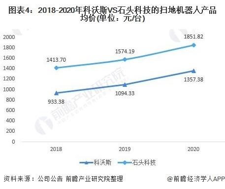 图表4:2018-2020年科沃斯VS石头科技的扫地机器人产品均价(单位:元/台)