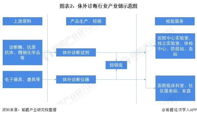 图表2:体外诊断行业产业链示意图