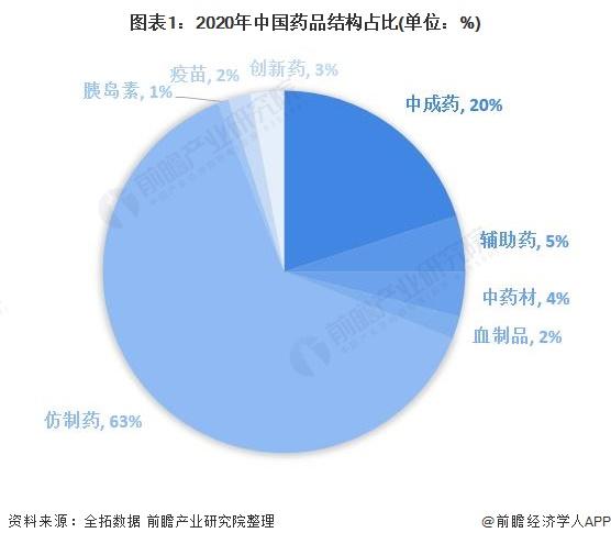 图表1:2020年中国药品结构占比(单位:%)