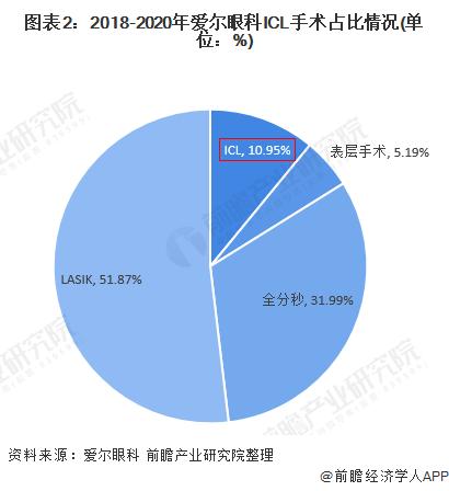 图表2:2018-2020年爱尔眼科ICL手术占比情况(单位:%)