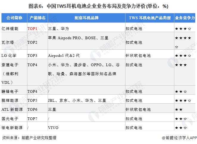 图表6:中国TWS耳机电池企业业务布局及竞争力评价(单位:%)
