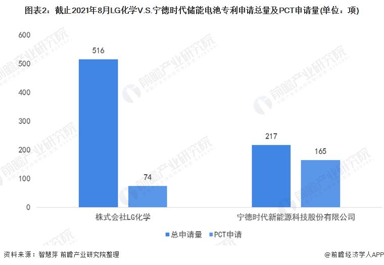 图表2:截止2021年8月LG化学V.S.宁德时代储能电池专利申请总量及PCT申请量(单位:项)