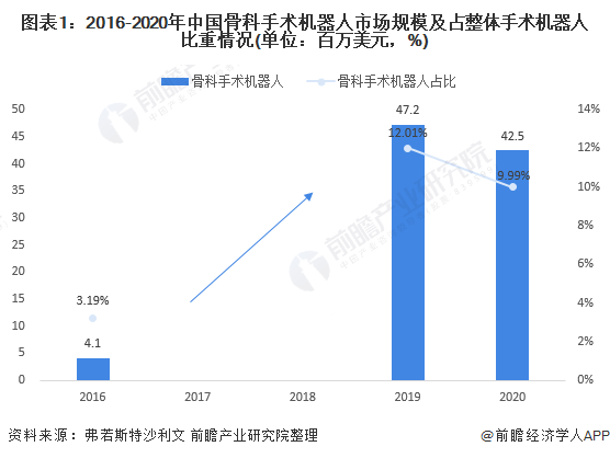 图表1:2016-2020年中国骨科手术机器人市场规模及占整体手术机器人比重情况(单位:百万美元,%)