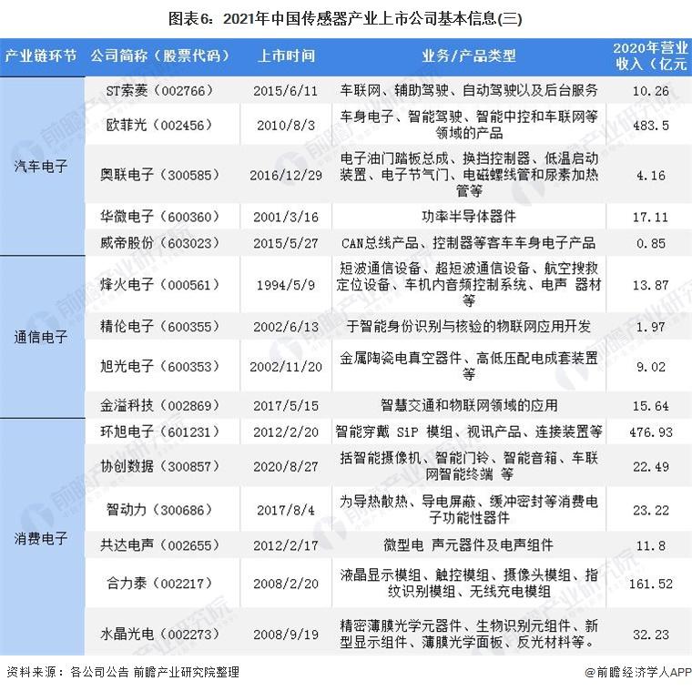 图表6:2021年中国传感器产业上市公司基本信息(三)