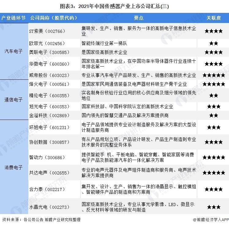 图表3:2021年中国传感器产业上市公司汇总(三)