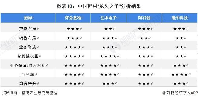 """图表10:中国靶材""""龙头之争""""分析结果"""