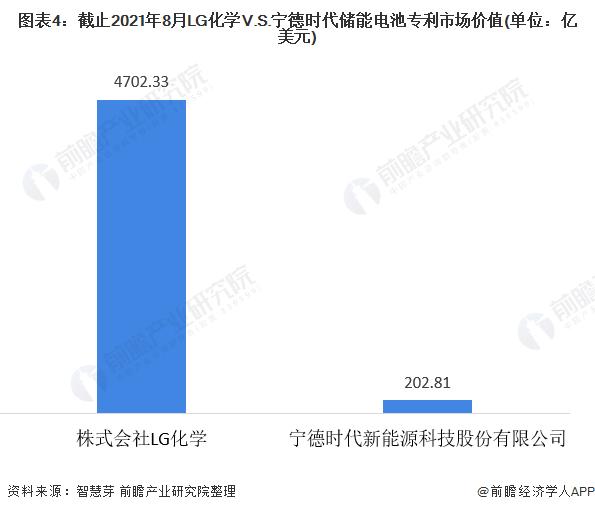 图表4:截止2021年8月LG化学V.S.宁德时代储能电池专利市场价值(单位:亿美元)