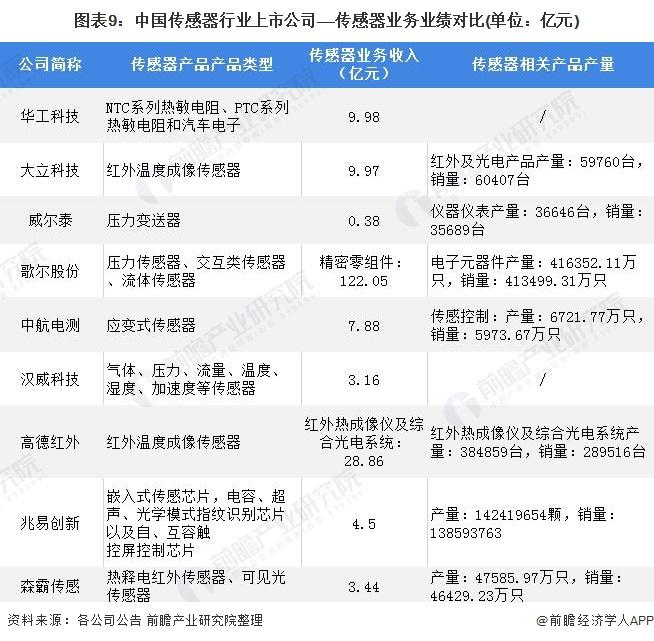 图表9:中国传感器行业上市公司——传感器业务业绩对比(单位:亿元)
