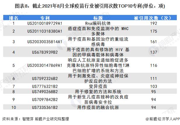 图表8:截止2021年8月全球疫苗行业被引用次数TOP10专利(单位:项)