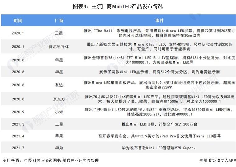 图表4:主流厂商Mini LED产品发布情况