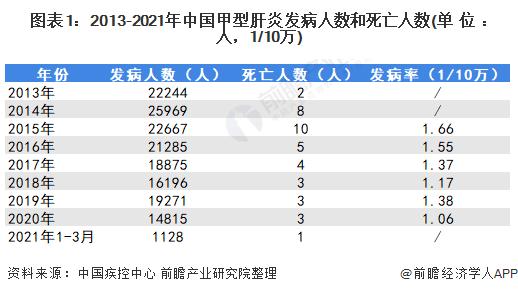图表1:2013-2021年中国甲型肝炎发病人数和死亡人数(单位:人,1/10万)
