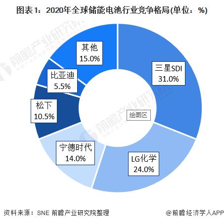 图表1:2020年全球储能电池行业竞争格局(单位:%)