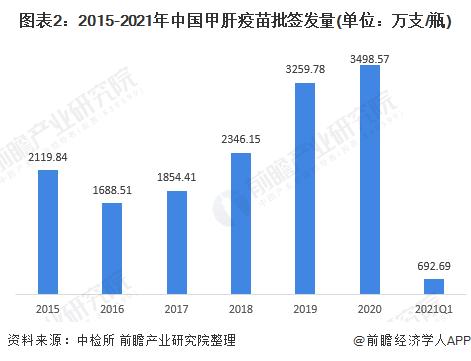 图表2:2015-2021年中国甲肝疫苗批签发量(单位:万支/瓶)