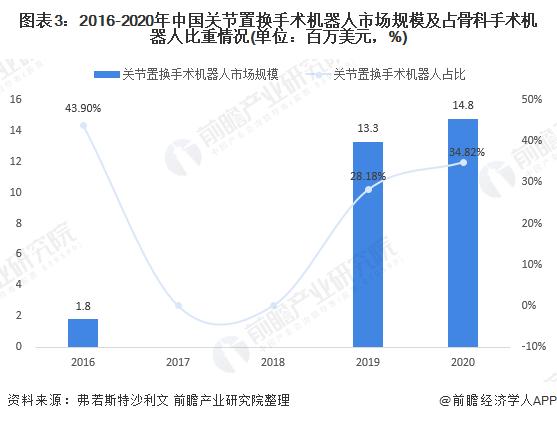 图表3:2016-2020年中国关节置换手术机器人市场规模及占骨科手术机器人比重情况(单位:百万美元,%)