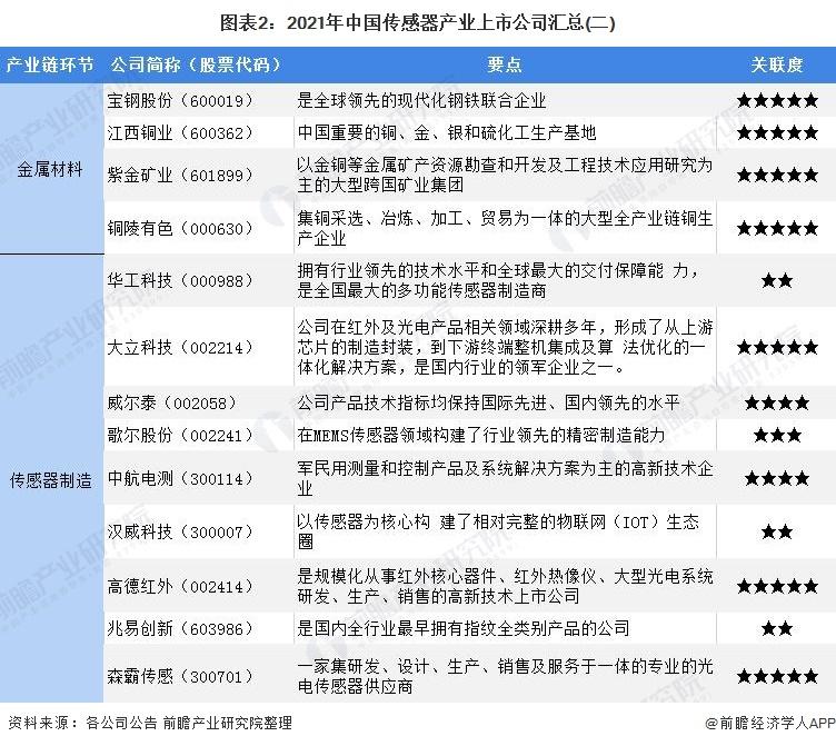 图表2:2021年中国传感器产业上市公司汇总(二)