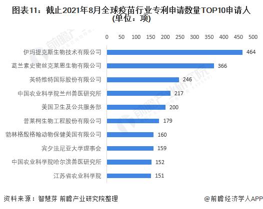 图表11:截止2021年8月全球疫苗行业专利申请数量TOP10申请人(单位:项)