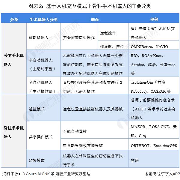 图表2:基于人机交互模式下骨科手术机器人的主要分类