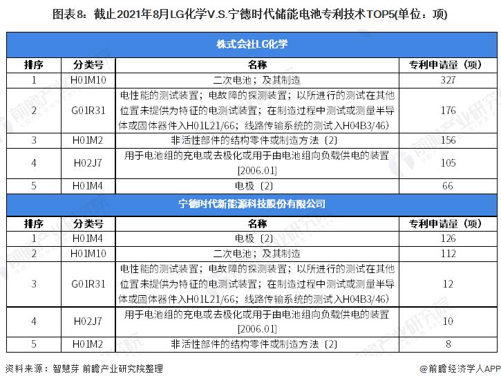 图表8:截止2021年8月LG化学V.S.宁德时代储能电池专利技术TOP5(单位:项)