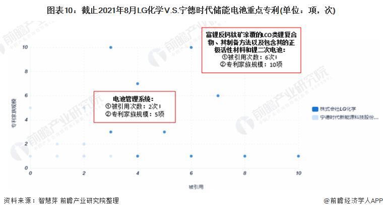 图表10:截止2021年8月LG化学V.S.宁德时代储能电池重点专利(单位:项,次)