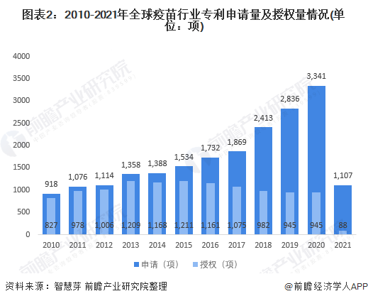 图表2:2010-2021年全球疫苗行业专利申请量及授权量情况(单位:项)