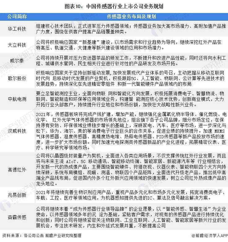 图表10:中国传感器行业上市公司业务规划