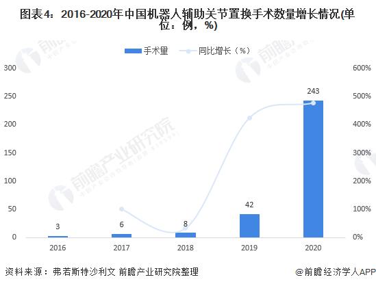 图表4:2016-2020年中国机器人辅助关节置换手术数量增长情况(单位:例,%)