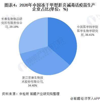 图表4:2020年中国冻干甲型肝炎减毒活疫苗生产企业占比(单位:%)