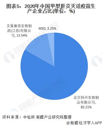 图表5:2020年中国甲型肝炎灭活疫苗生产企业占比(单位:%)