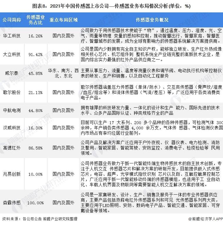 图表8:2021年中国传感器上市公司——传感器业务布局情况分析(单位:%)