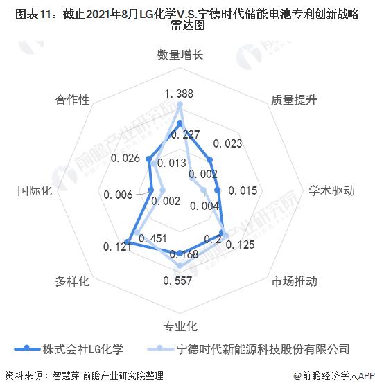 图表11:截止2021年8月LG化学V.S.宁德时代储能电池专利创新战略雷达图