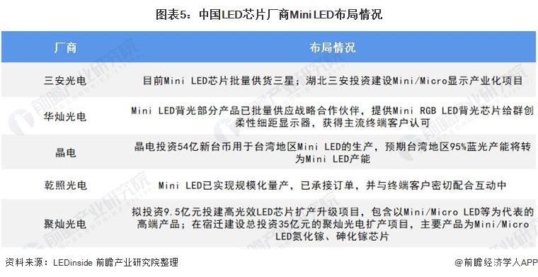 图表5:中国LED芯片厂商Mini LED布局情况
